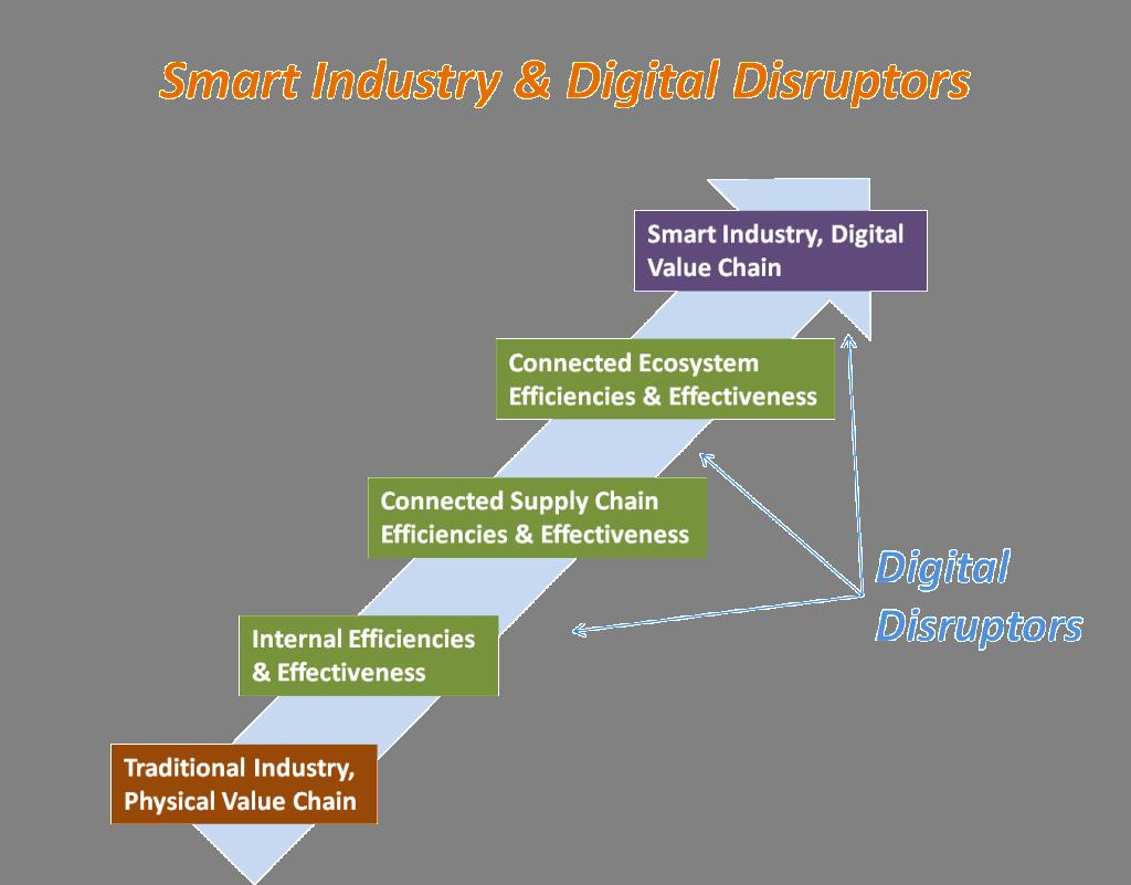Digital Disruptors