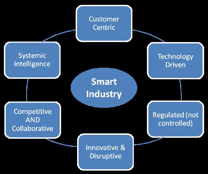 smart industry 6 parameters