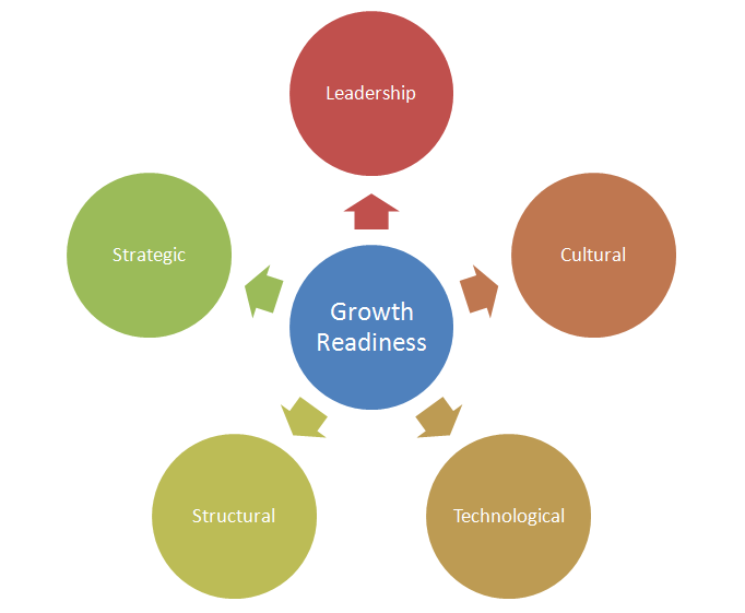 growth readiness