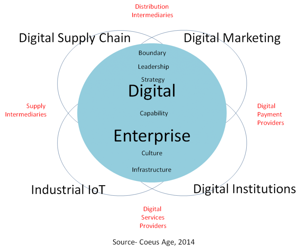 Digital Enterprise Versus The Digital Context!