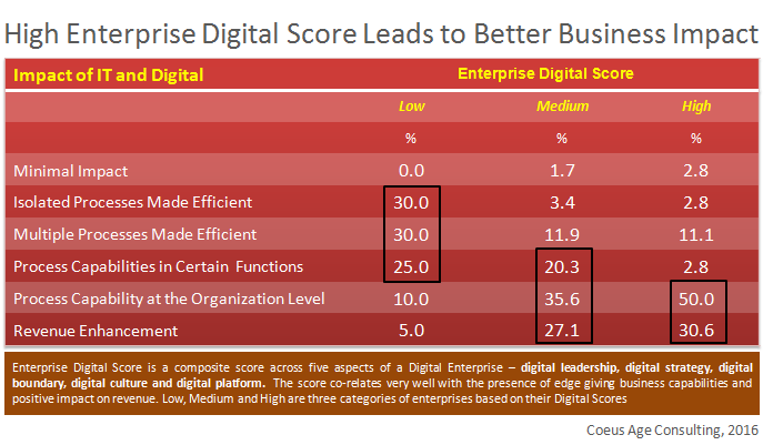 Enterprise Digital Score Banner
