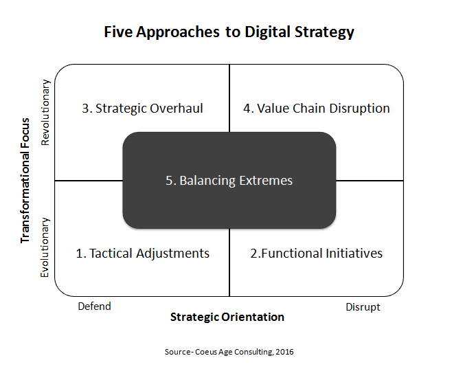 five appraoches to Digital Strategy