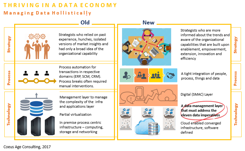 New Paradigm of Data Economy
